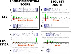 Logistic Spectral Score